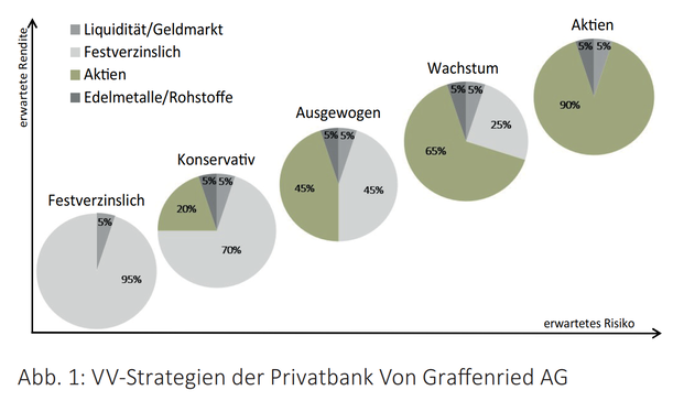 Abb 1 VV-Strategie der Privatbank Von Graffenried AG